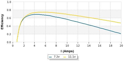 a2212-13-efficiency.jpg